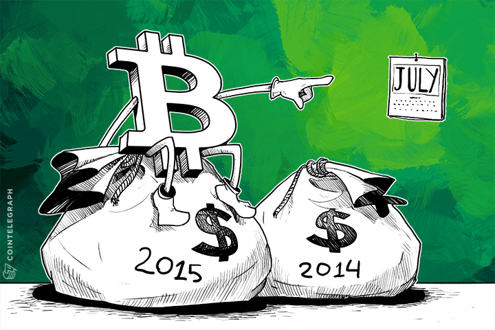 Bitcoin Capital Investment in 2015 Quickly Passes 2014 Totals