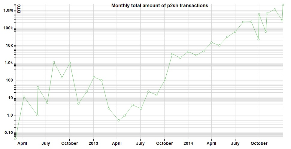 The increasing popularity of multi-signature bitcoin transactions
