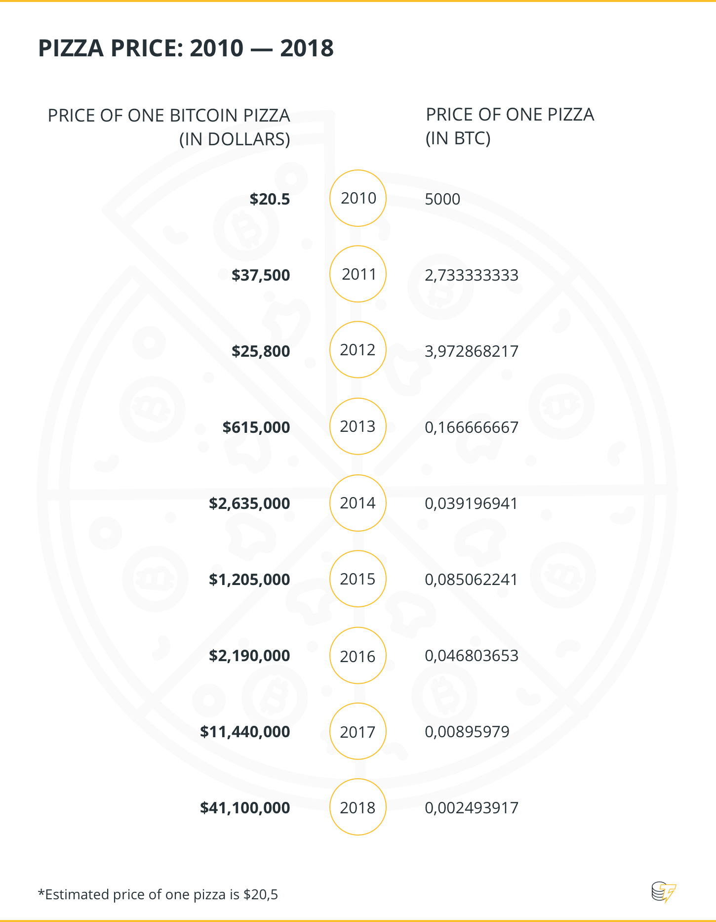 Pizza Price: 2010 - 2018