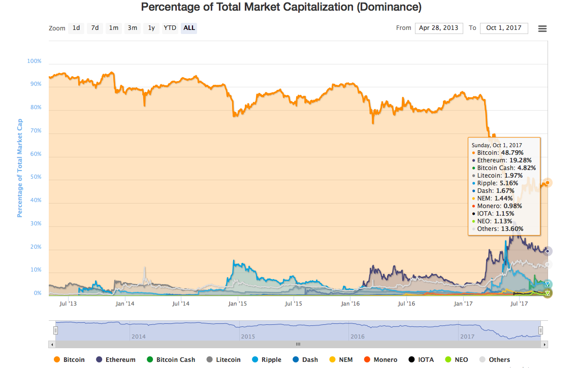 Percentage of Total Market Capitalization (Dominance)