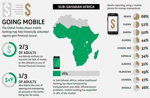 Mobile Payments Africa
