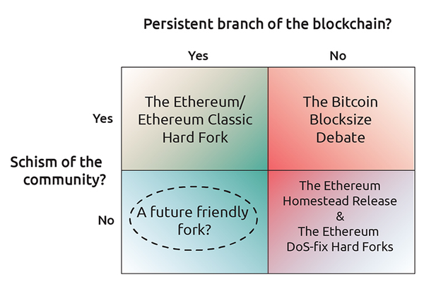 the blockchain community is not
