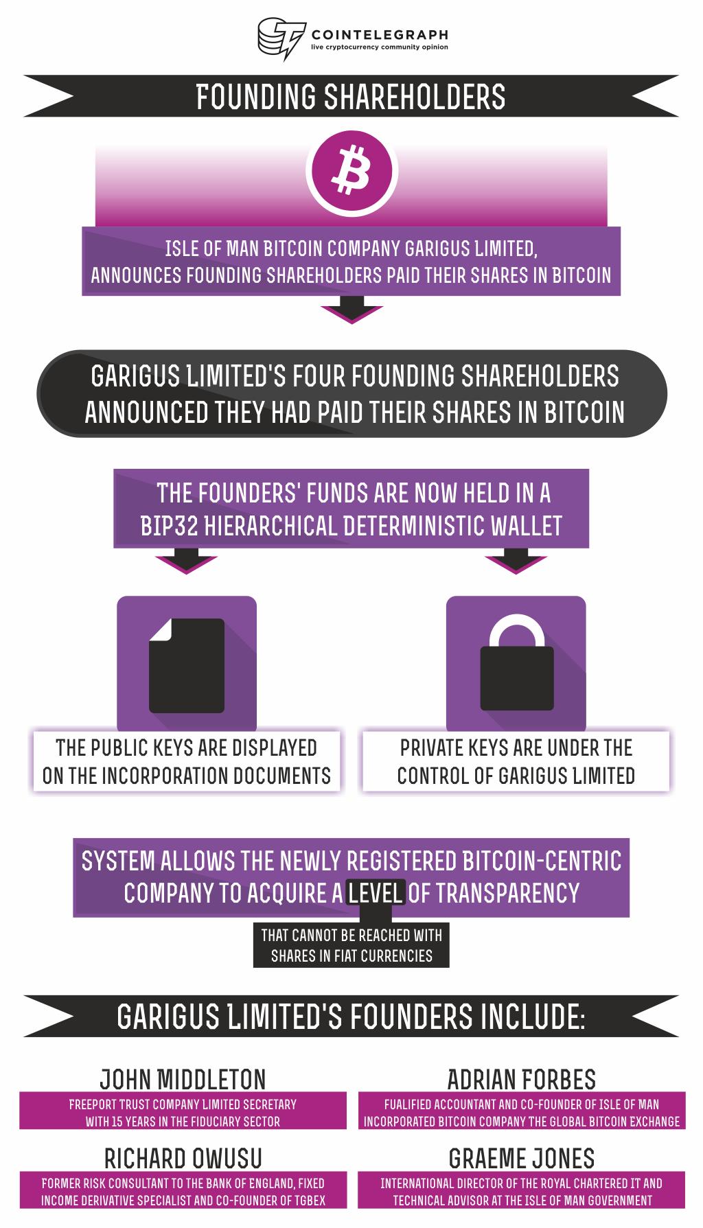 Founding Shareholders
