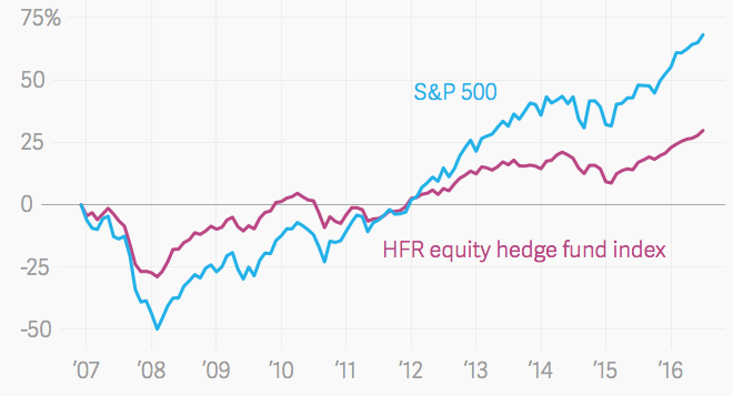 HFR equity hedge fund index