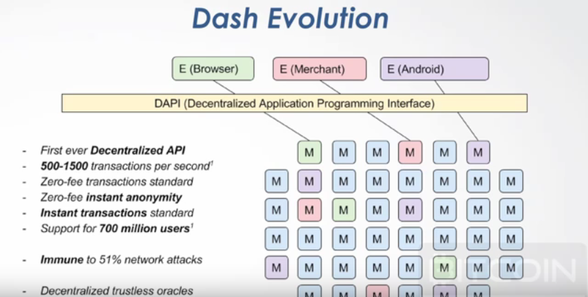Dash evolution