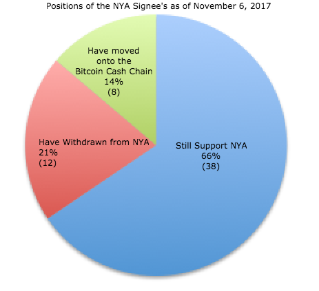 Positions of the NYA Signee's as of November 6, 2017