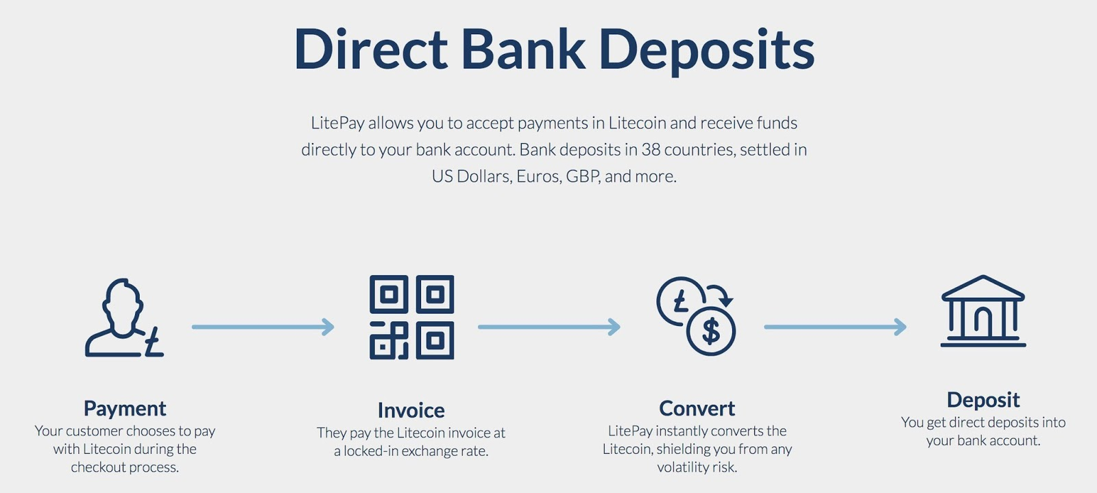 Direct Bank Deposits
