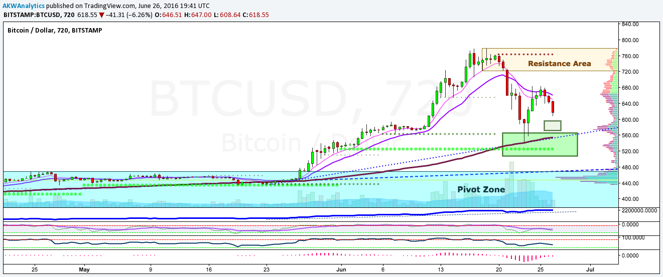 BTC/USD price chart 2