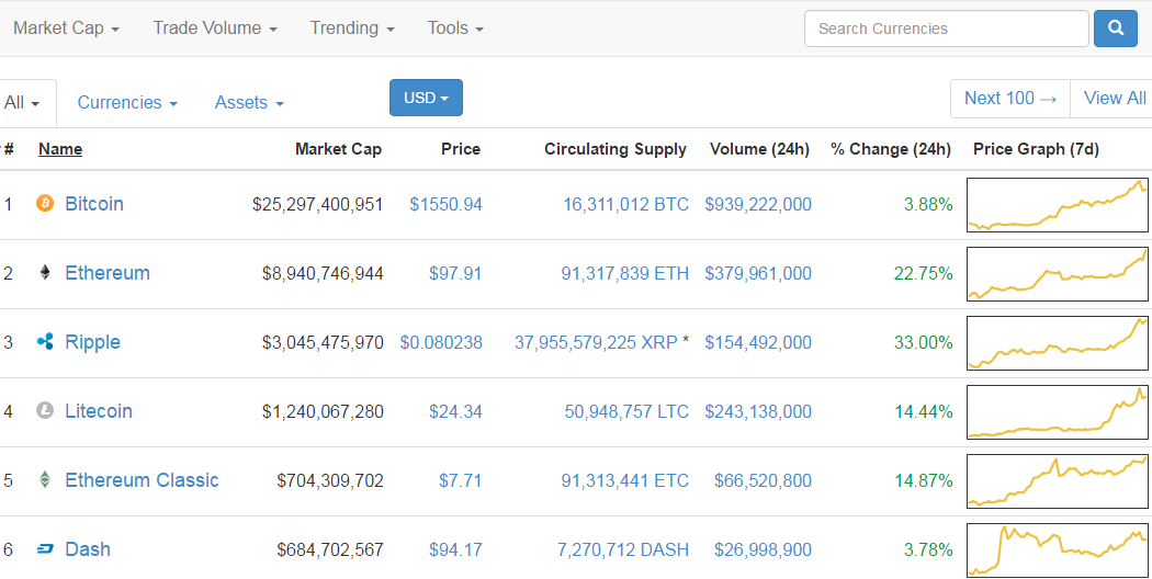 Ethereum vs Dash in Race for $100 Mark, Both Crossed Threshold