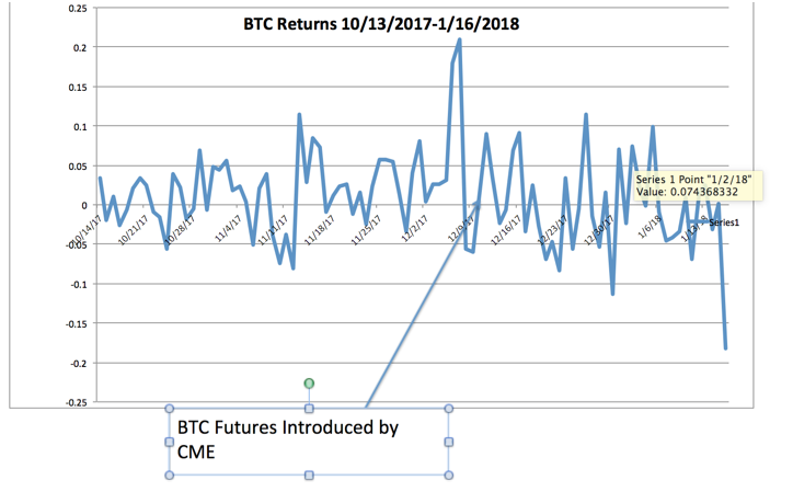 BTC Returns 10/13/2017-1/16/2018