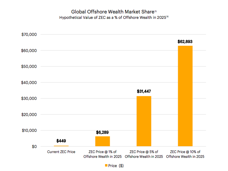 Offshore Global