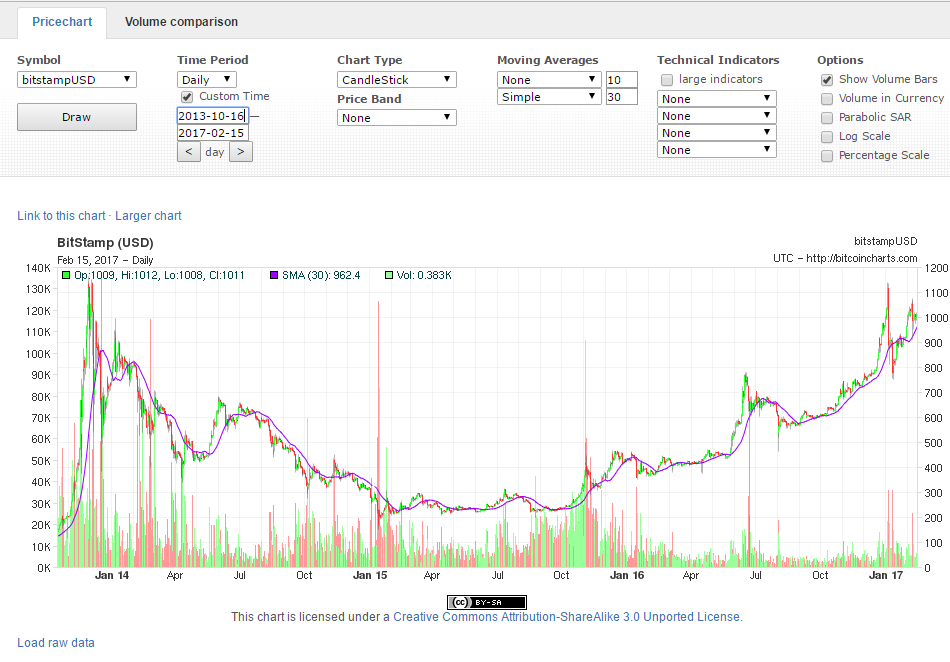 Bitcoin Price Has Faced A Tough Environment Since Its Push Over The 1000 Barrier New Year Period