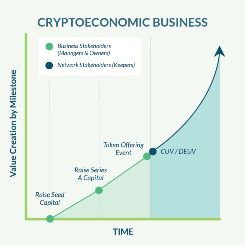 Cryptoeconomic Business