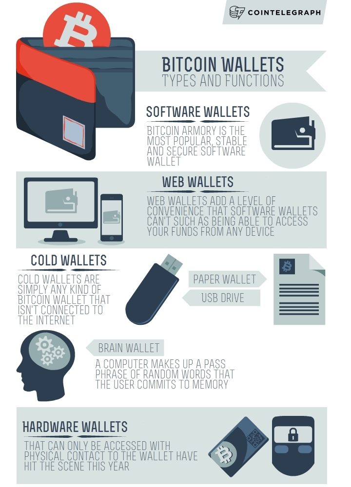 Types of Wallet