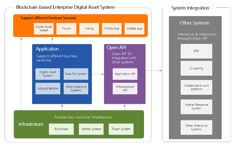 Blockchain-based Enterprise Digital Asset System