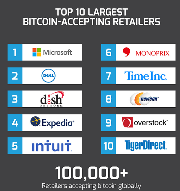 Bitcoin growth in 2016 show us your numbers bitcoin isle for Top 10 retail websites