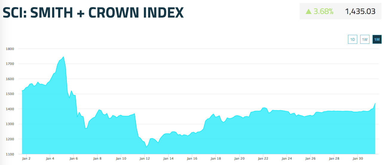 Smith + Crown Index