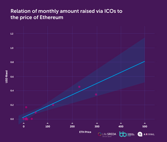 Relation of monthly amount raised via ICO to the price of ETH
