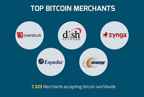 Top BTC merchants