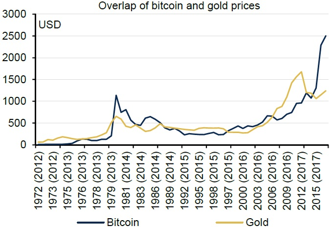 Overlap of bitcoin and gold prices