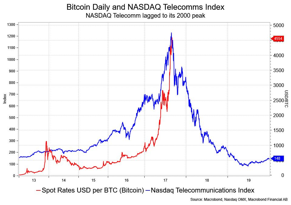 Bitcoin Daily And NASDAQ Telecomms Index