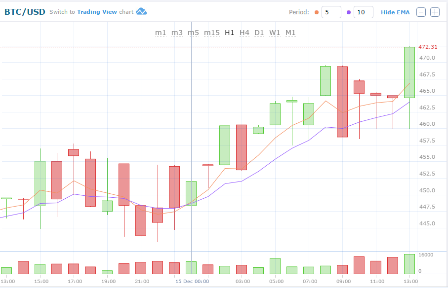 BTC/USD graph
