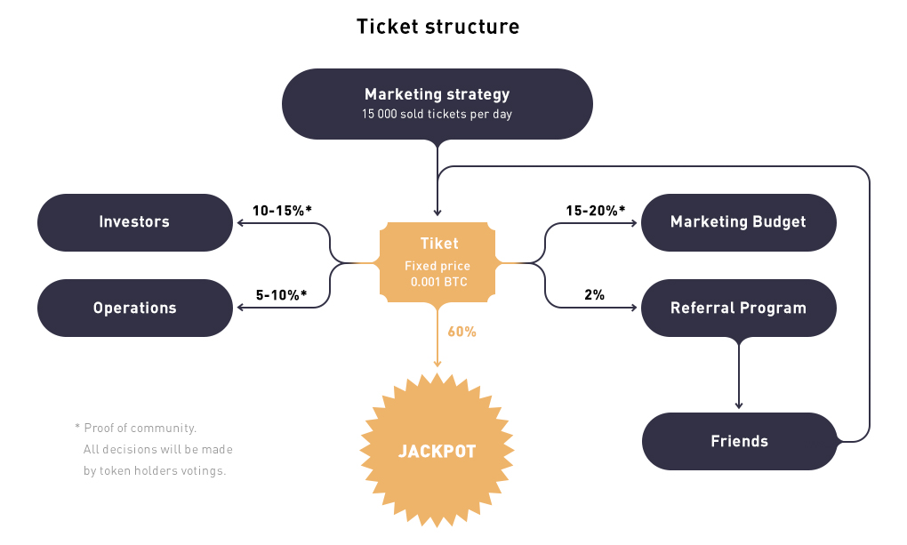 Ticket Structure