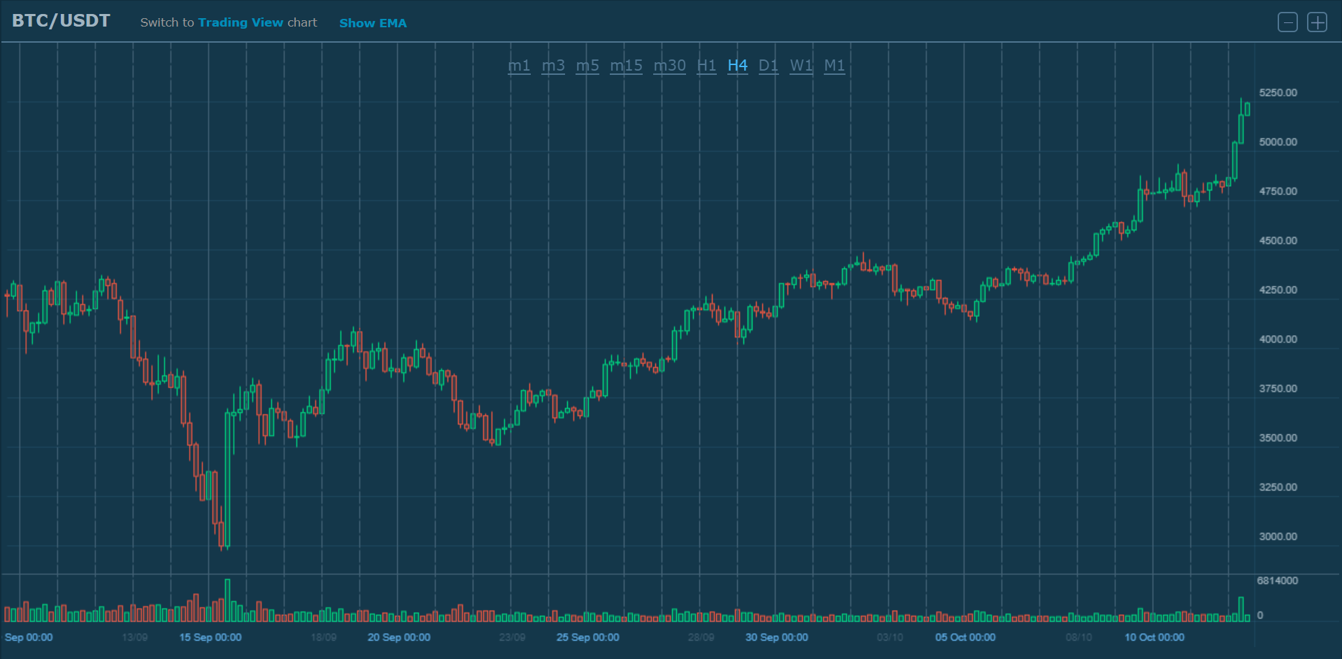 7a0d4ae2d709ef Bitcoin broke through the resistance level of  5