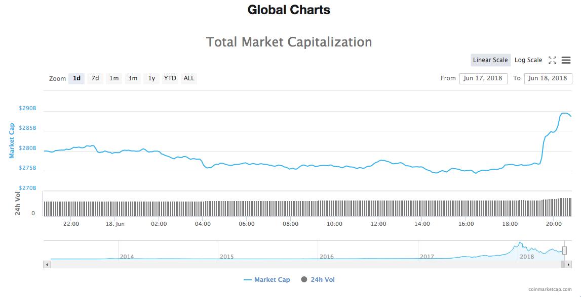 Capitalização total de mercado de todas as criptomoedas