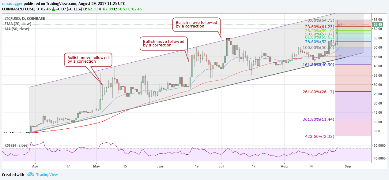 Price However Litecoin Has A History Of Correcting After Two Or Three Large Range Bullish Closes Therefore Traders Should Be Cautious At These Levels