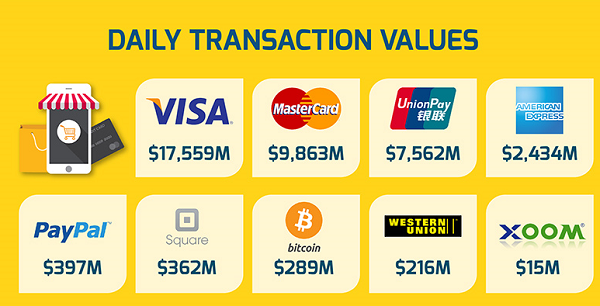 Daily transaction value