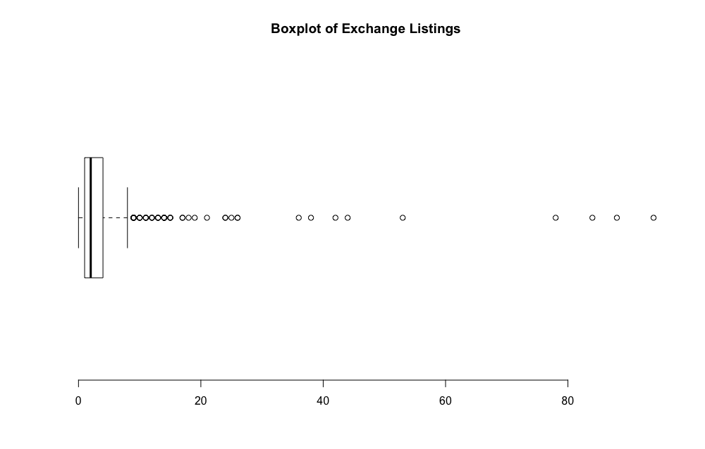 Boxplot of Exchange Listings