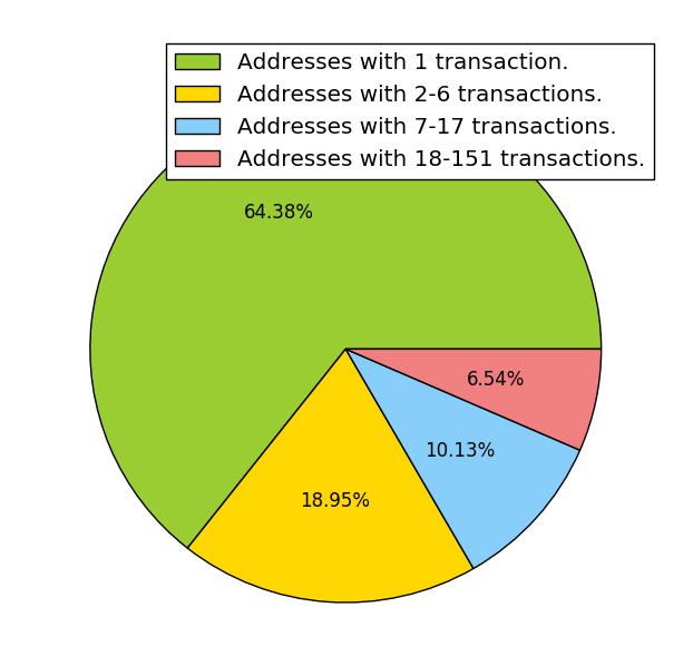 The proportion of transactions partitioned according to the number of times Bob & Company transmitted Bitcoin to the address in question
