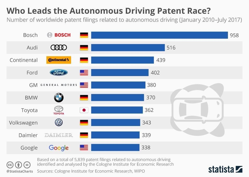 Who Leads the Autonomous Driving Patent Race