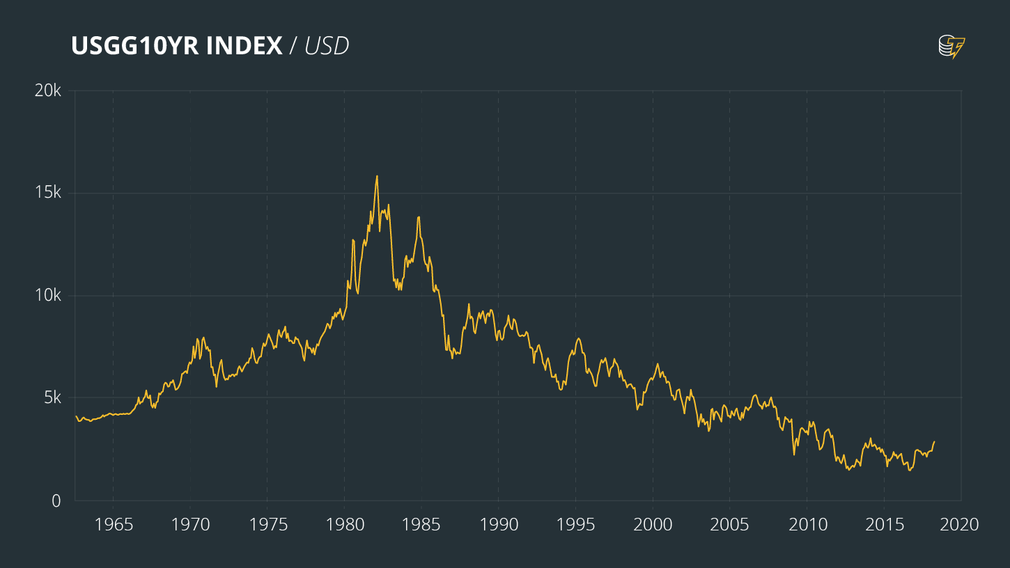 USGG10YR INDEX / USD