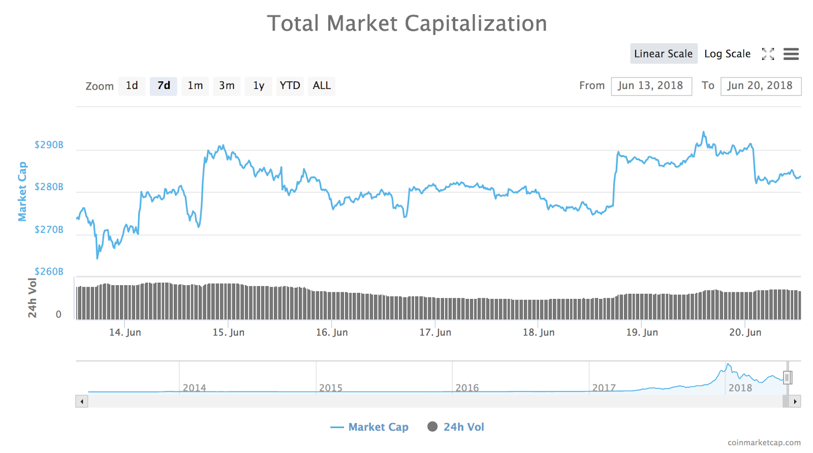 Total market cap of all cryptocurrencies
