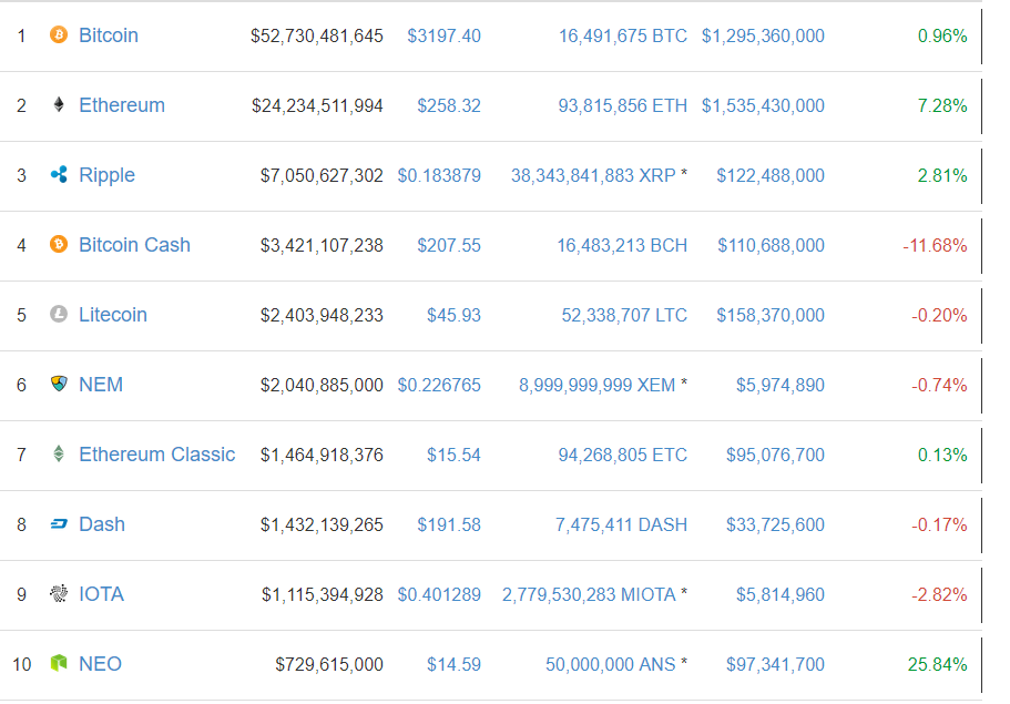 NEO on Top 10