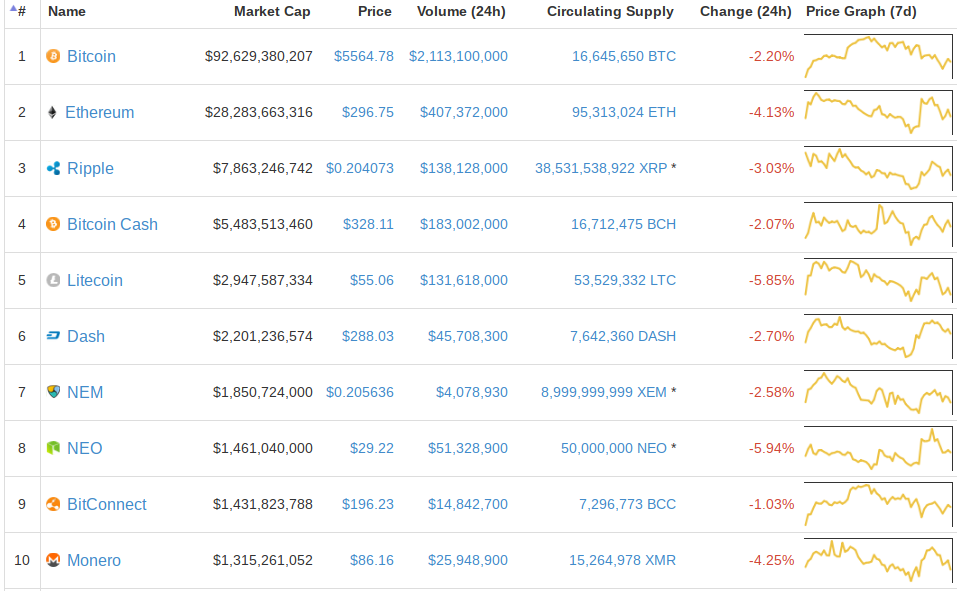 bitcoin-top-ten-cryptocurrencies