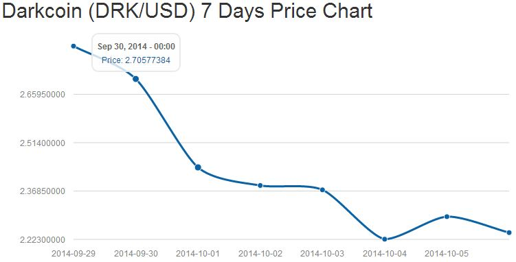 Darkcoin (DRK/USD) week Price