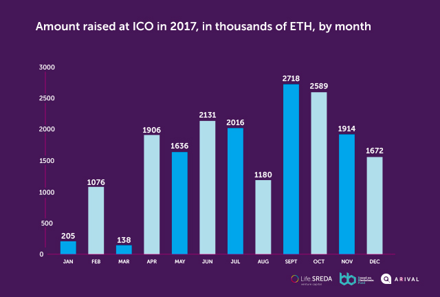 Amount raised at ICO in 2017