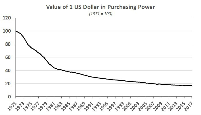 Value of 1 US Dollar in Purchasing Power